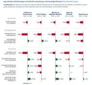Realitätscheck für den stationären Einzelhandel: Beratung, Verfügbarkeit und Sortiment müssen weiter